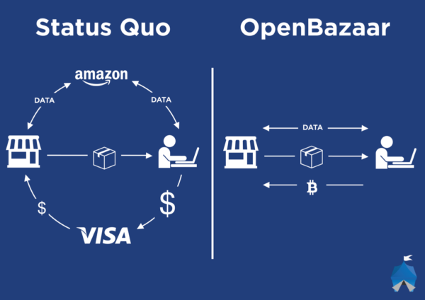 openbazaartransaction_1024-1024x724