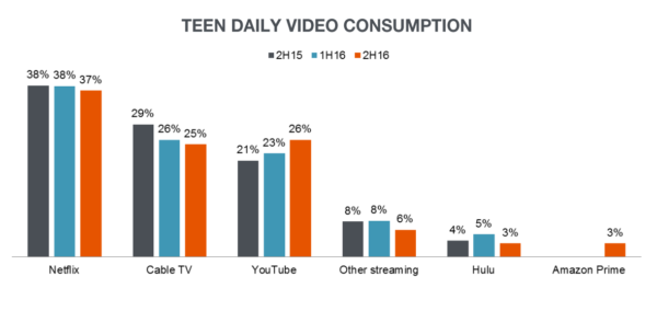 teendailyvideoconsumption